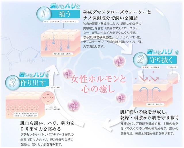 ラミューテ・化粧品・肌